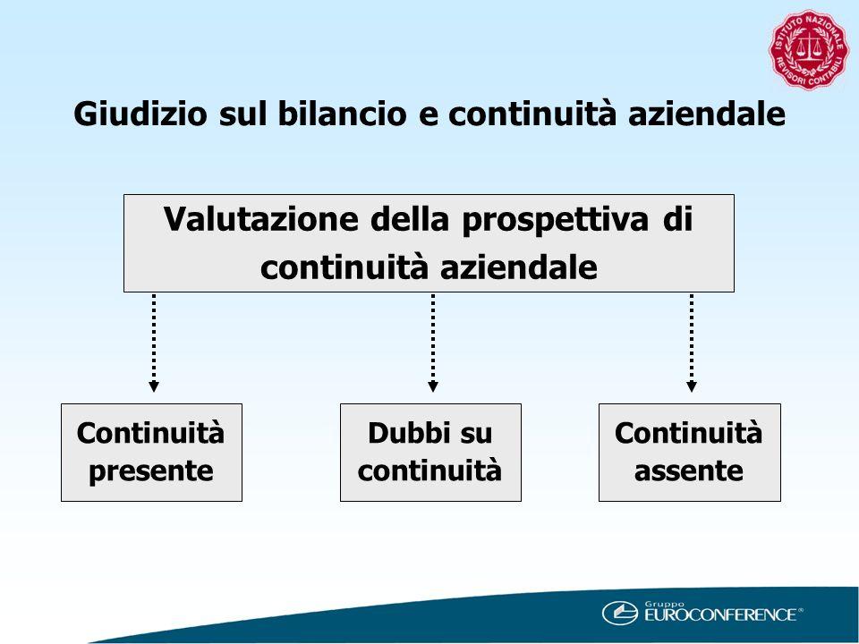 Continuità presente Valutazione della prospettiva di continuità aziendale Dubbi su continuità Continuità assente Giudizio sul bilancio e continuità az