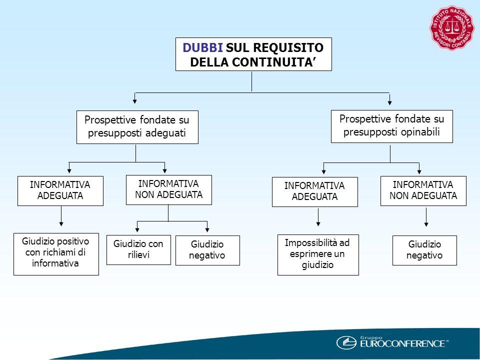 DUBBI SUL REQUISITO DELLA CONTINUITA INFORMATIVA ADEGUATA Prospettive fondate su presupposti opinabili Prospettive fondate su presupposti adeguati INF