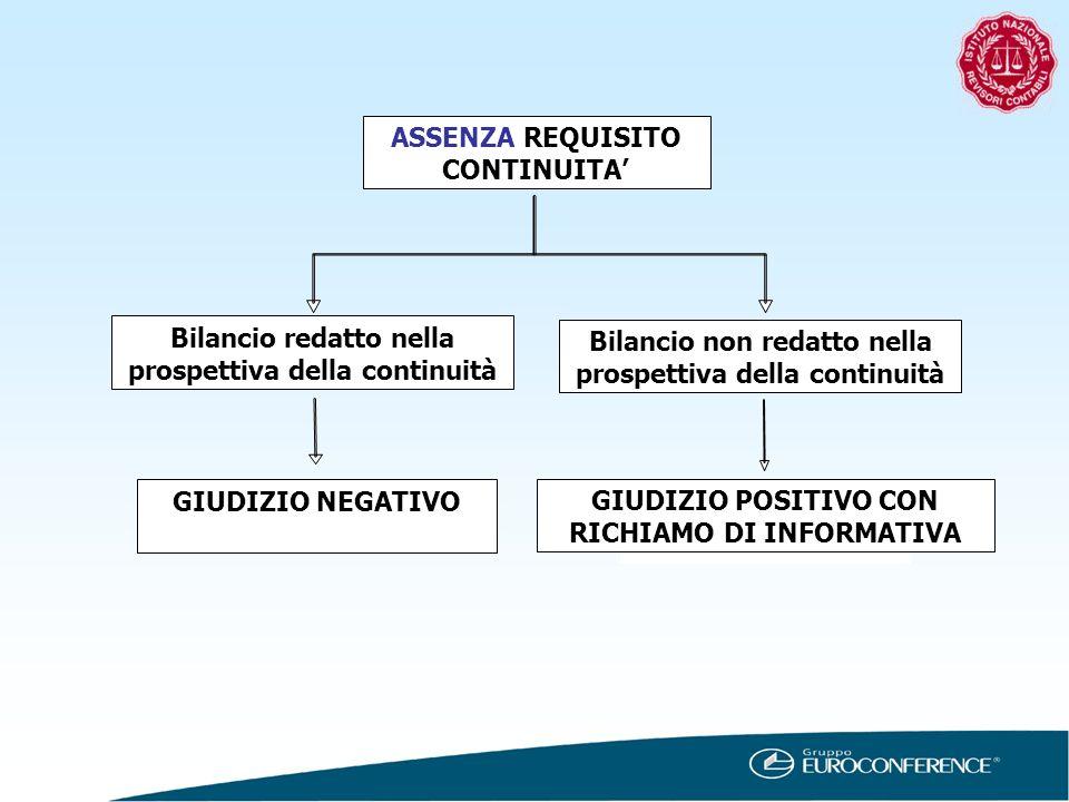 Giudizio positivo con ASSENZA REQUISITO CONTINUITA Bilancio redatto nella prospettiva della continuità Bilancio non redatto nella prospettiva della co