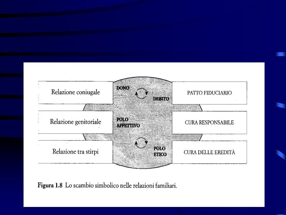 Linterno (lo spazio dellintimità) In quanto luogo elettivo dellessere con, la famiglia si qualifica come spazio della con- divisione di ciò che inter-corre tra i suoi componenti.