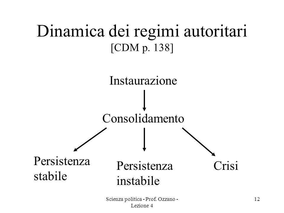 Scienza politica - Prof. Ozzano - Lezione 4 11 Definizione di regimi di transizione [CDM p. 137] Tutti quei regimi preceduti da unesperienza autoritar