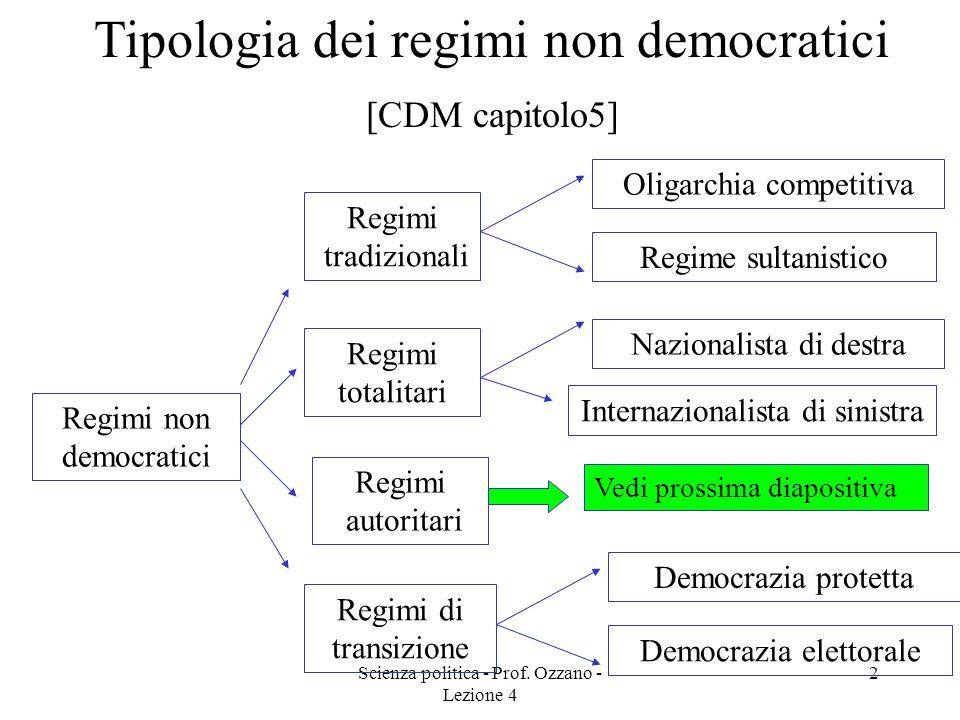 REGIMI NON DEMOCRATICI Corso di scienza Politica Prof. Ozzano Lezione 4