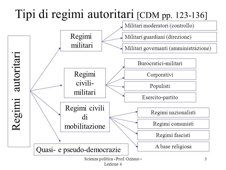 Scienza politica - Prof. Ozzano - Lezione 4 2 Regimi non democratici Regimi tradizionali Regimi di transizione Regimi autoritari Regimi totalitari Naz