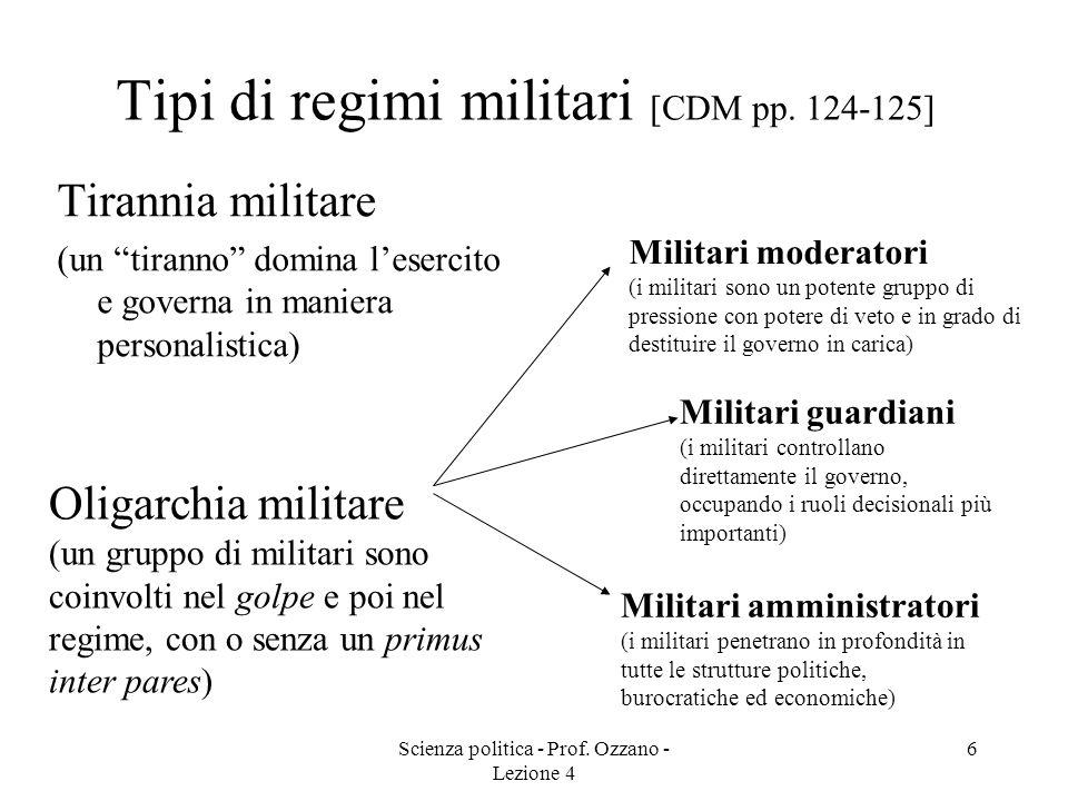 Scienza politica - Prof. Ozzano - Lezione 4 5 Autoritarismi e totalitarismi a confronto [CDM pp. 118-122] Regimi autoritariRegimi totalitari Pluralism