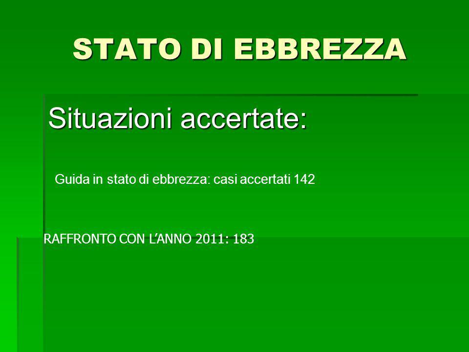 STATO DI EBBREZZA Situazioni accertate: RAFFRONTO CON LANNO 2011: 183 Guida in stato di ebbrezza: casi accertati 142