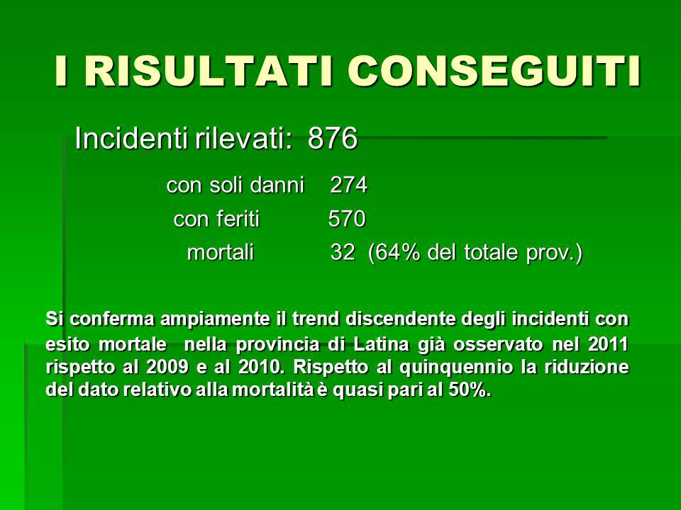 I RISULTATI CONSEGUITI Incidenti rilevati: 876 con soli danni 274 con soli danni 274 con feriti 570 con feriti 570 mortali 32 (64% del totale prov.) mortali 32 (64% del totale prov.) Si conferma ampiamente il trend discendente degli incidenti con esito mortale nella provincia di Latina già osservato nel 2011 rispetto al 2009 e al 2010.