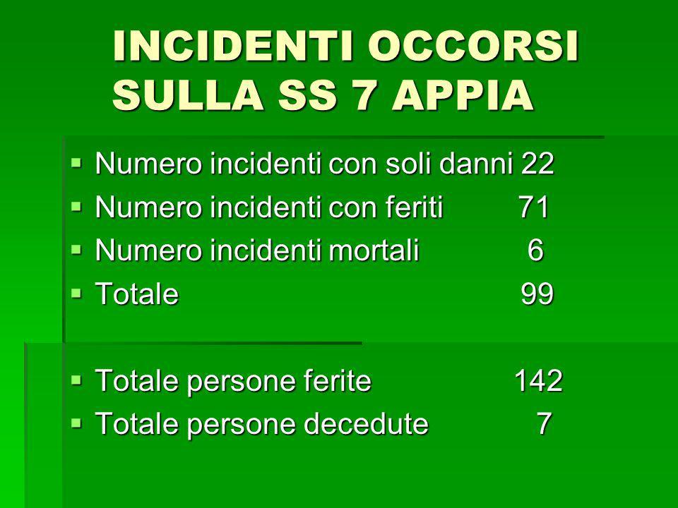 INCIDENTI OCCORSI SULLA SS 7 APPIA Numero incidenti con soli danni 22 Numero incidenti con soli danni 22 Numero incidenti con feriti 71 Numero inciden