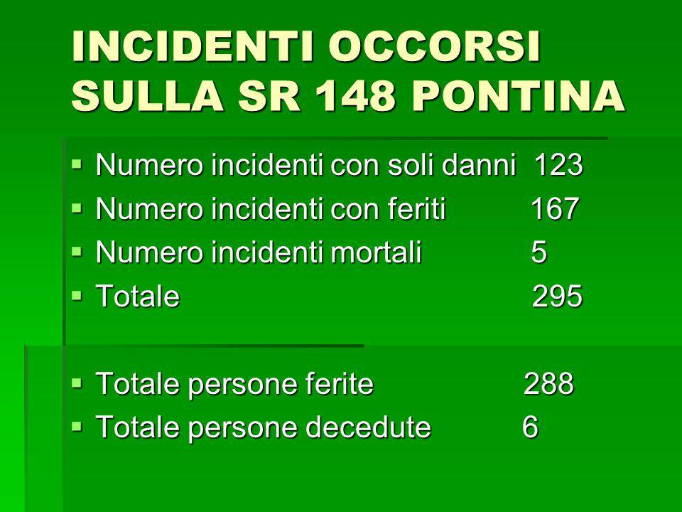 INCIDENTI OCCORSI SULLA SR 148 PONTINA Numero incidenti con soli danni 123 Numero incidenti con soli danni 123 Numero incidenti con feriti 167 Numero