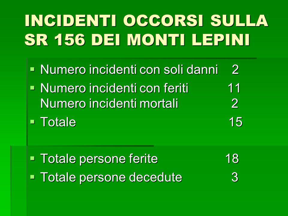 INCIDENTI OCCORSI SULLA SR 156 DEI MONTI LEPINI Numero incidenti con soli danni 2 Numero incidenti con soli danni 2 Numero incidenti con feriti 11 Num