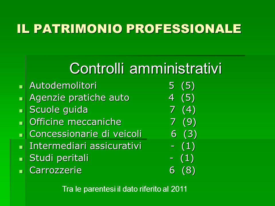 Controlli amministrativi IL PATRIMONIO PROFESSIONALE Autodemolitori 5 (5) Autodemolitori 5 (5) Agenzie pratiche auto 4 (5) Agenzie pratiche auto 4 (5) Scuole guida 7 (4) Scuole guida 7 (4) Officine meccaniche 7 (9) Officine meccaniche 7 (9) Concessionarie di veicoli 6 (3) Concessionarie di veicoli 6 (3) Intermediari assicurativi - (1) Intermediari assicurativi - (1) Studi peritali - (1) Studi peritali - (1) Carrozzerie 6 (8) Carrozzerie 6 (8) Tra le parentesi il dato riferito al 2011