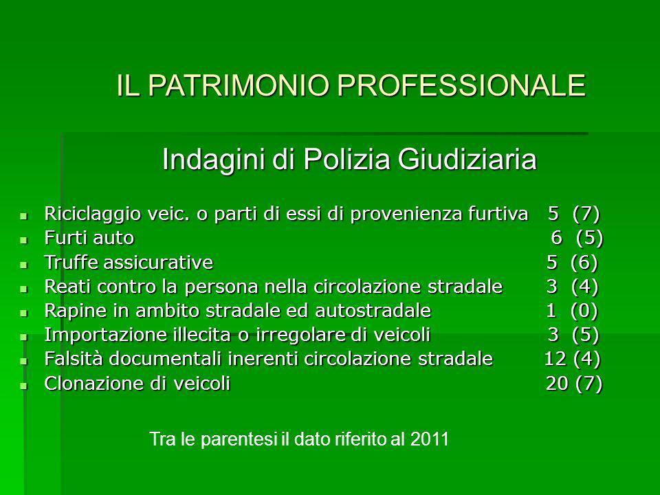 IL PATRIMONIO PROFESSIONALE Indagini di Polizia Giudiziaria Riciclaggio veic. o parti di essi di provenienza furtiva 5 (7) Riciclaggio veic. o parti d