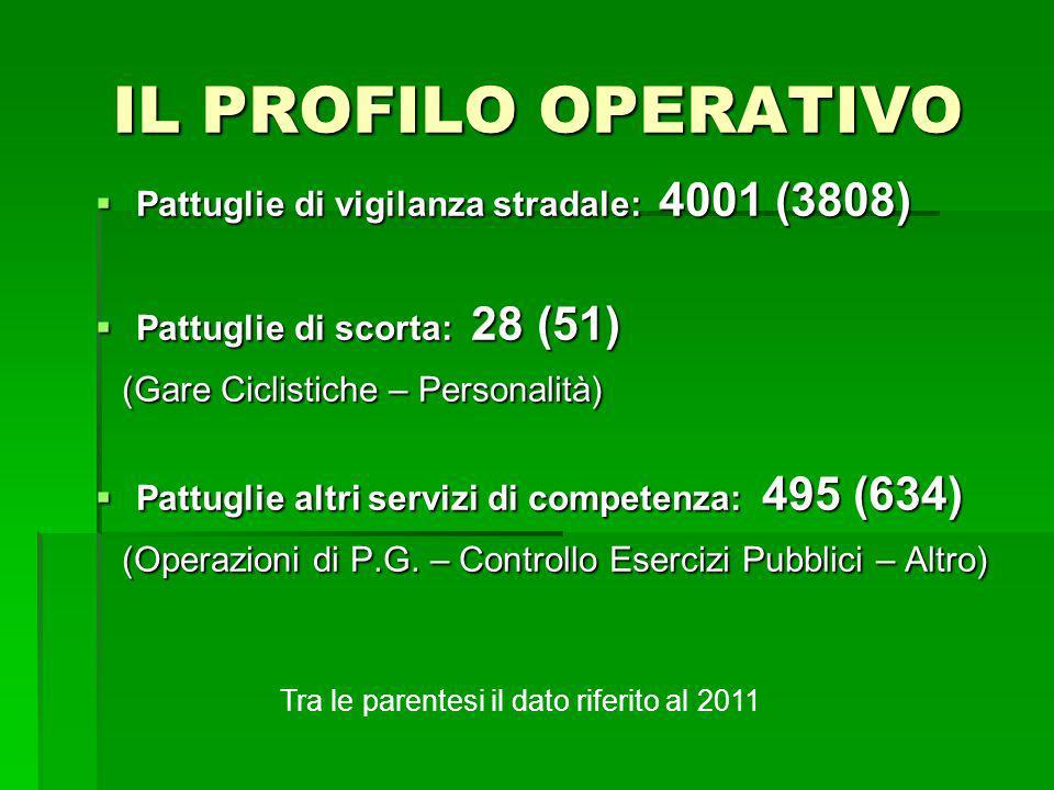 IL PROFILO OPERATIVO Pattuglie di vigilanza stradale: 4001 (3808) Pattuglie di vigilanza stradale: 4001 (3808) Pattuglie di scorta: 28 (51) Pattuglie di scorta: 28 (51) (Gare Ciclistiche – Personalità) (Gare Ciclistiche – Personalità) Pattuglie altri servizi di competenza: 495 (634) Pattuglie altri servizi di competenza: 495 (634) (Operazioni di P.G.