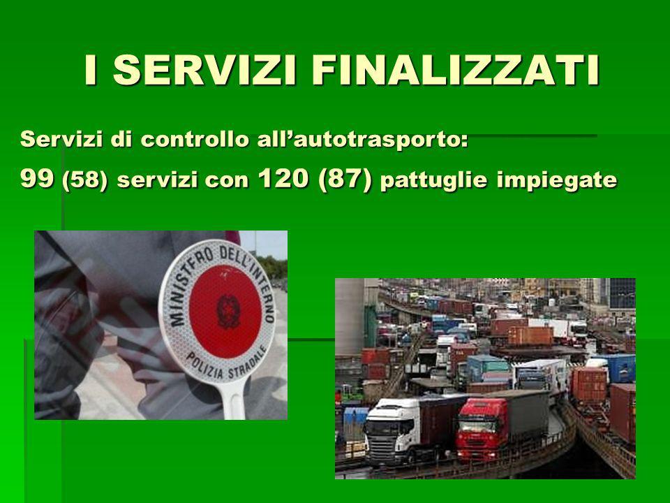 I SERVIZI FINALIZZATI Servizi di controllo allautotrasporto: 99 (58) servizi con 120 (87) pattuglie impiegate