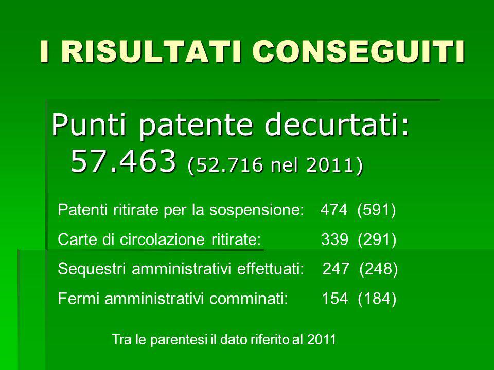 I RISULTATI CONSEGUITI Punti patente decurtati: 57.463 (52.716 nel 2011) Patenti ritirate per la sospensione: 474 (591) Carte di circolazione ritirate: 339 (291) Sequestri amministrativi effettuati: 247 (248) Fermi amministrativi comminati: 154 (184) Tra le parentesi il dato riferito al 2011
