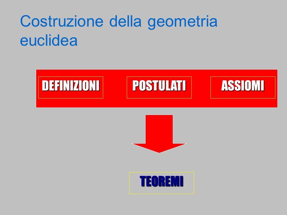 Costruzione della geometria euclidea DEFINIZIONIPOSTULATIASSIOMI TEOREMI