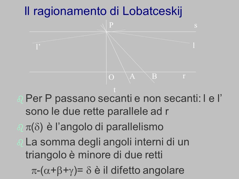Il ragionamento di Lobatceskij r t sP O AB l l Per P passano secanti e non secanti: l e l sono le due rette parallele ad r ( ) è langolo di parallelis