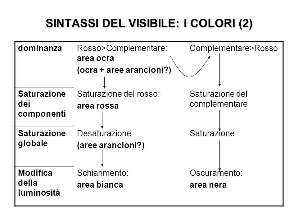 SINTASSI DEL VISIBILE: I COLORI (2) dominanzaRosso>Complementare: area ocra (ocra + aree arancioni?) Complementare>Rosso Saturazione dei componenti Sa