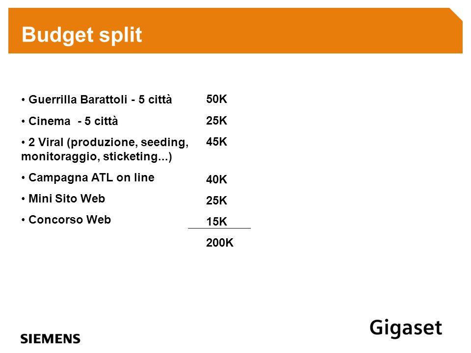Budget split Guerrilla Barattoli - 5 città Cinema - 5 città 2 Viral (produzione, seeding, monitoraggio, sticketing...) Campagna ATL on line Mini Sito
