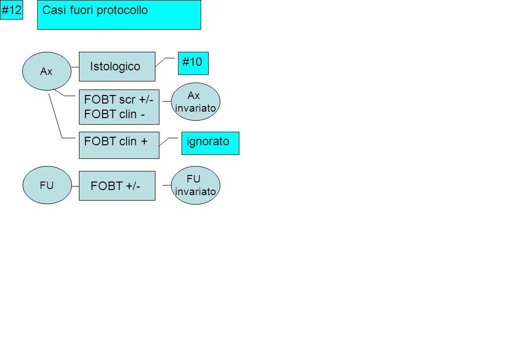 #12 Casi fuori protocollo Ax Istologico #10 FOBT scr +/- FOBT clin - Ax invariato FU FOBT +/- FU invariato FOBT clin + ignorato