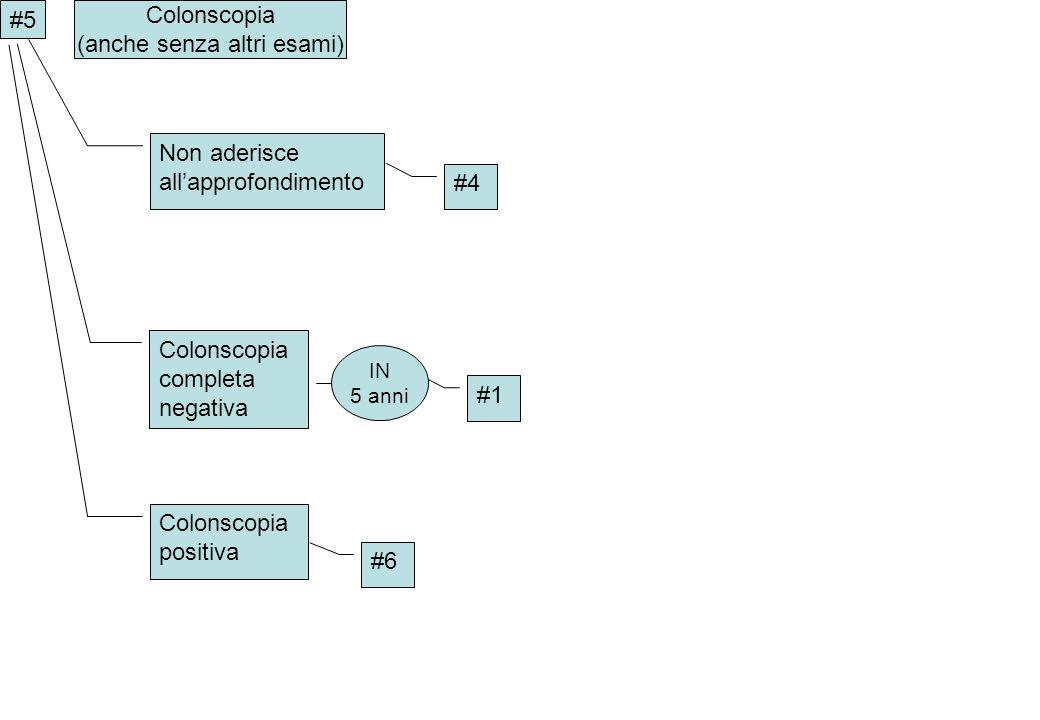 #5 #1 Colonscopia (anche senza altri esami) Colonscopia completa negativa IN 5 anni Colonscopia positiva #6 #4 Non aderisce allapprofondimento