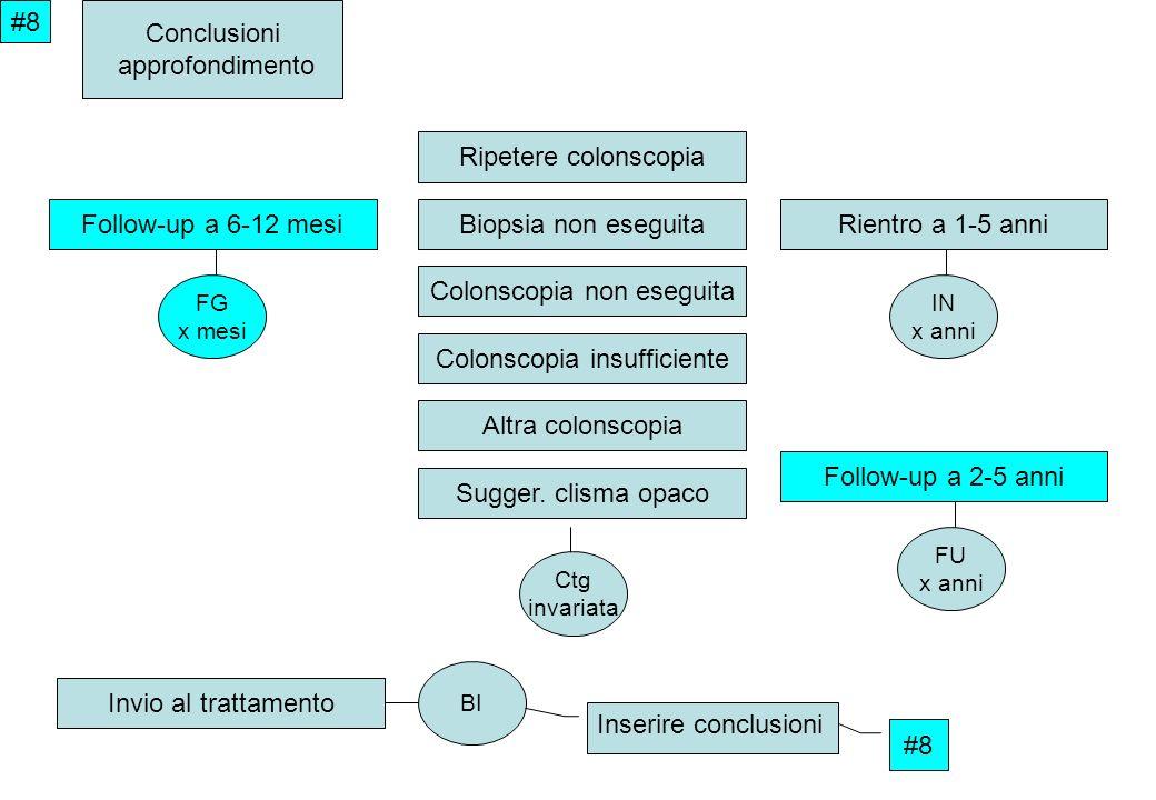 #8 Conclusioni approfondimento Rientro a 1-5 anniFollow-up a 6-12 mesi Invio al trattamento Biopsia non eseguita Colonscopia non eseguita Colonscopia