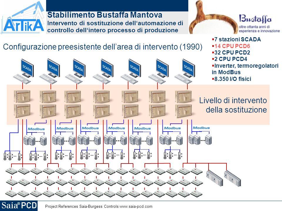 Project References Saia-Burgess Controls www.saia-pcd.com Stabilimento Bustaffa Mantova Intervento di sostituzione dellautomazione di controllo dellintero processo di produzione 7 stazioni SCADA 14 CPU PCD6 32 CPU PCD2 2 CPU PCD4 Inverter, termoregolatori in ModBus 8.350 I/O fisici Configurazione preesistente dellarea di intervento (1990) Livello di intervento della sostituzione