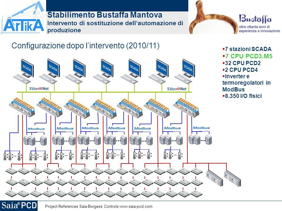 Project References Saia-Burgess Controls www.saia-pcd.com Stabilimento Bustaffa Mantova Intervento di sostituzione dellautomazione di produzione 7 stazioni SCADA 7 CPU PCD3.M5 32 CPU PCD2 2 CPU PCD4 Inverter e termoregolatori in ModBus 8.350 I/O fisici Configurazione dopo lintervento (2010/11)