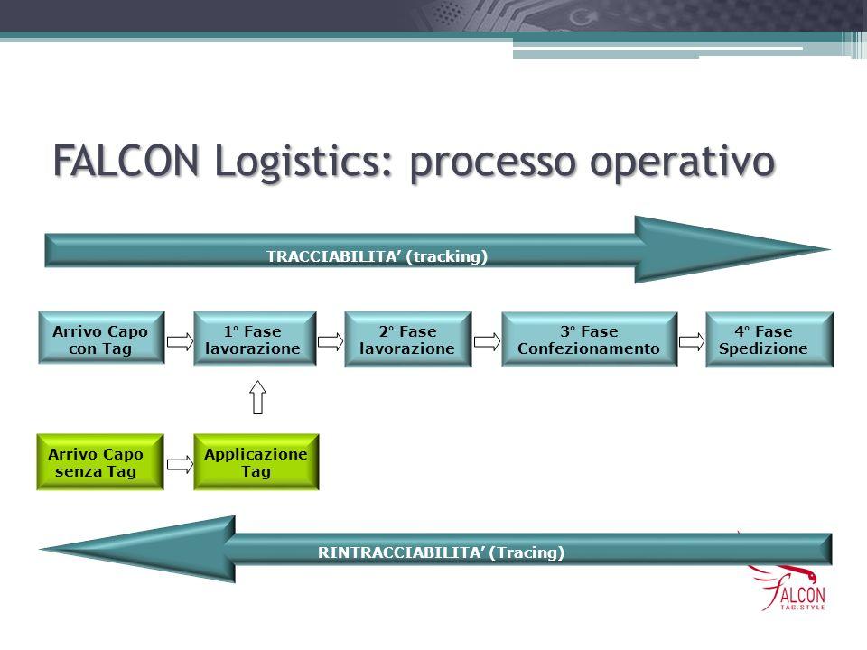 FALCON Logistics: processo operativo TRACCIABILITA (tracking) RINTRACCIABILITA (Tracing) Arrivo Capo con Tag 1° Fase lavorazione 2° Fase lavorazione 3