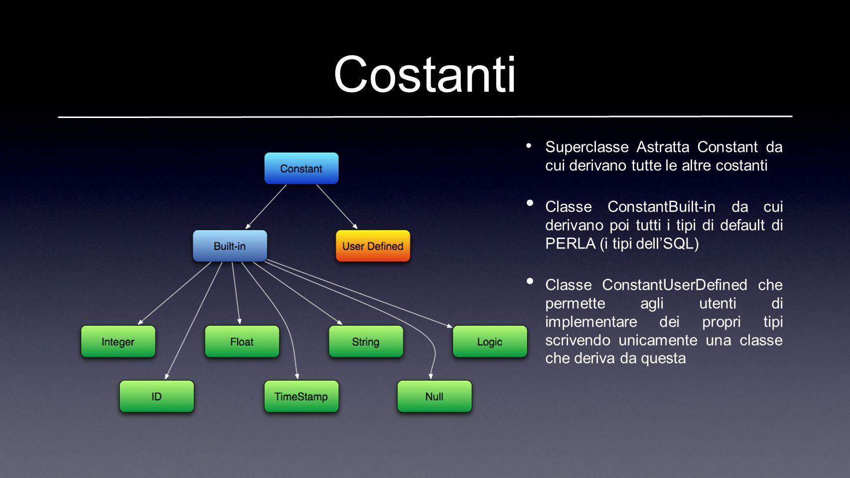 Costanti Superclasse Astratta Constant da cui derivano tutte le altre costanti Classe ConstantBuilt-in da cui derivano poi tutti i tipi di default di PERLA (i tipi dellSQL) Classe ConstantUserDefined che permette agli utenti di implementare dei propri tipi scrivendo unicamente una classe che deriva da questa