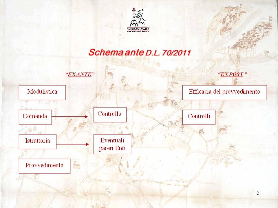 Schema ante D.L. 70/2011 2 EX ANTE EX POST