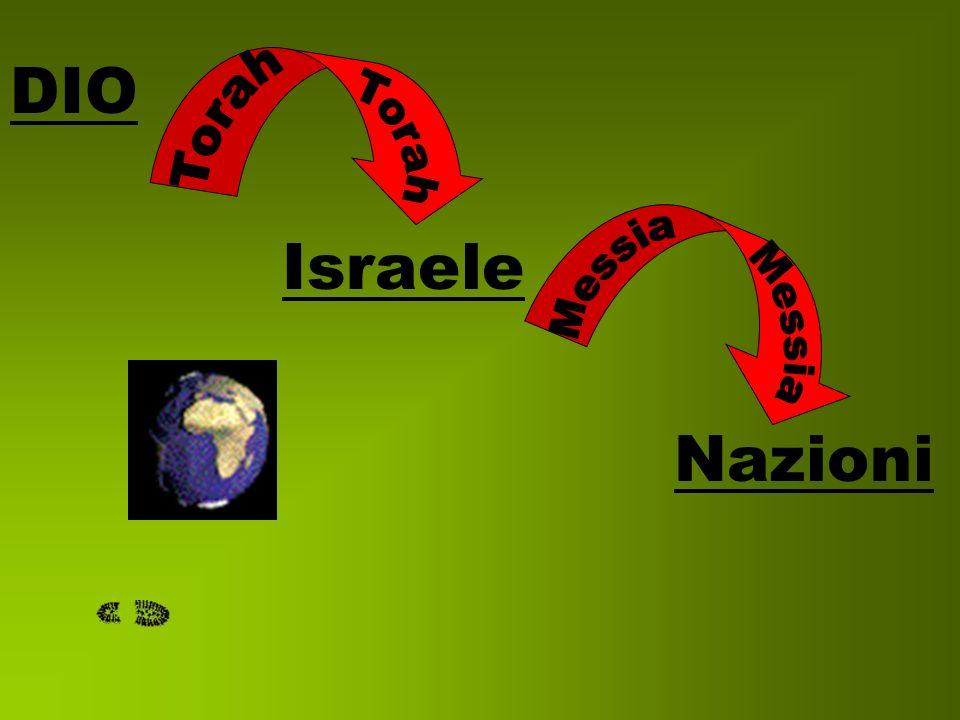 DIO Israele Nazioni