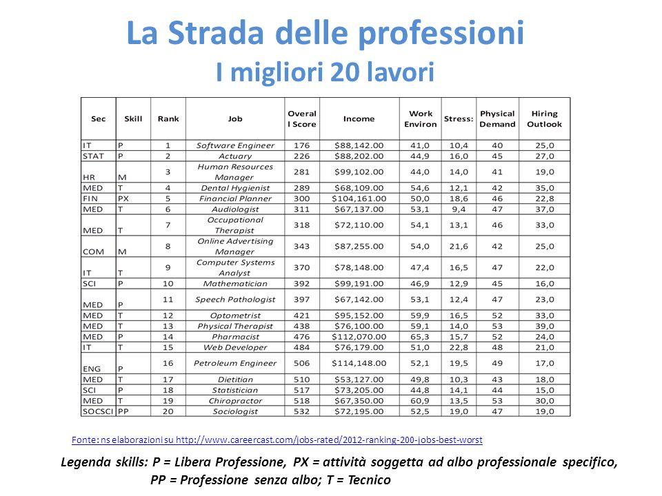 La Strada delle professioni I migliori 20 lavori Legenda skills: P = Libera Professione, PX = attività soggetta ad albo professionale specifico, PP =