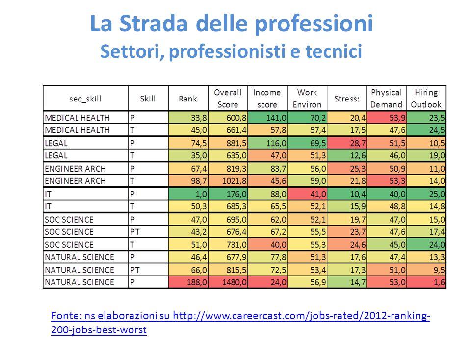 La Strada delle professioni Settori, professionisti e tecnici Fonte: ns elaborazioni su http://www.careercast.com/jobs-rated/2012-ranking- 200-jobs-be