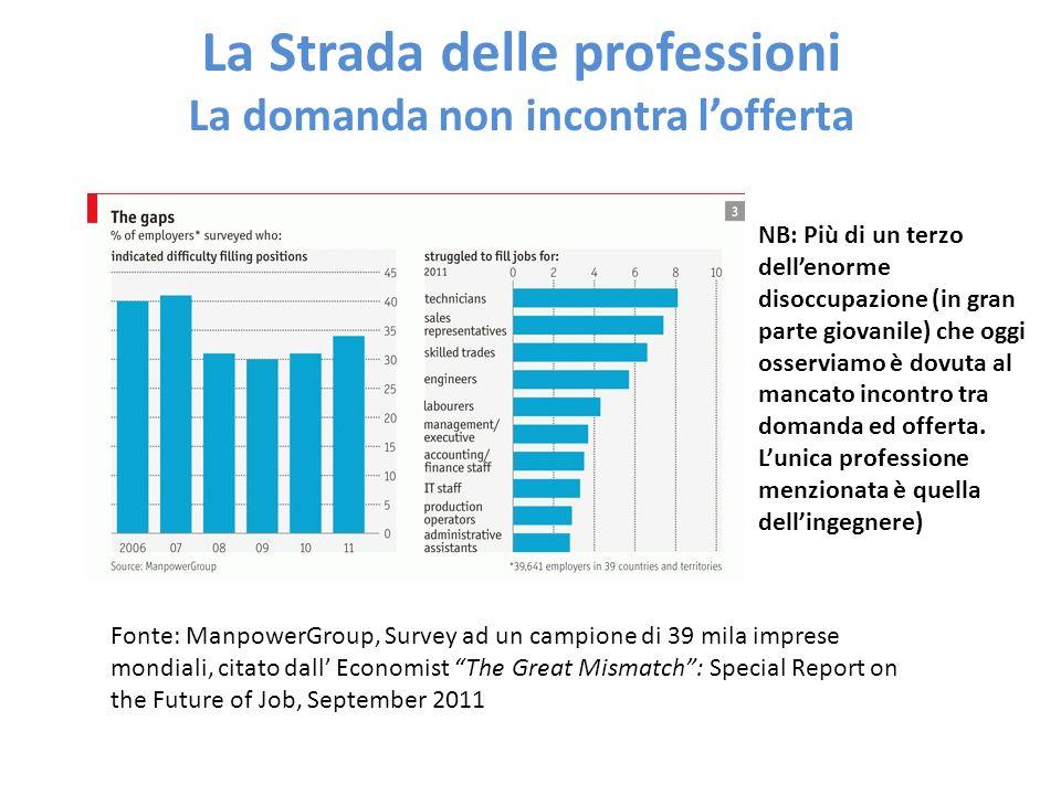 La Strada delle professioni La domanda non incontra lofferta Fonte: ManpowerGroup, Survey ad un campione di 39 mila imprese mondiali, citato dall Econ