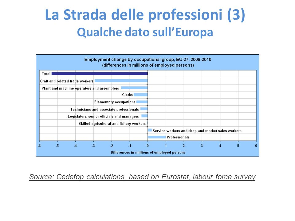 La Strada delle professioni (3) Qualche dato sullEuropa Source: Cedefop calculations, based on Eurostat, labour force survey