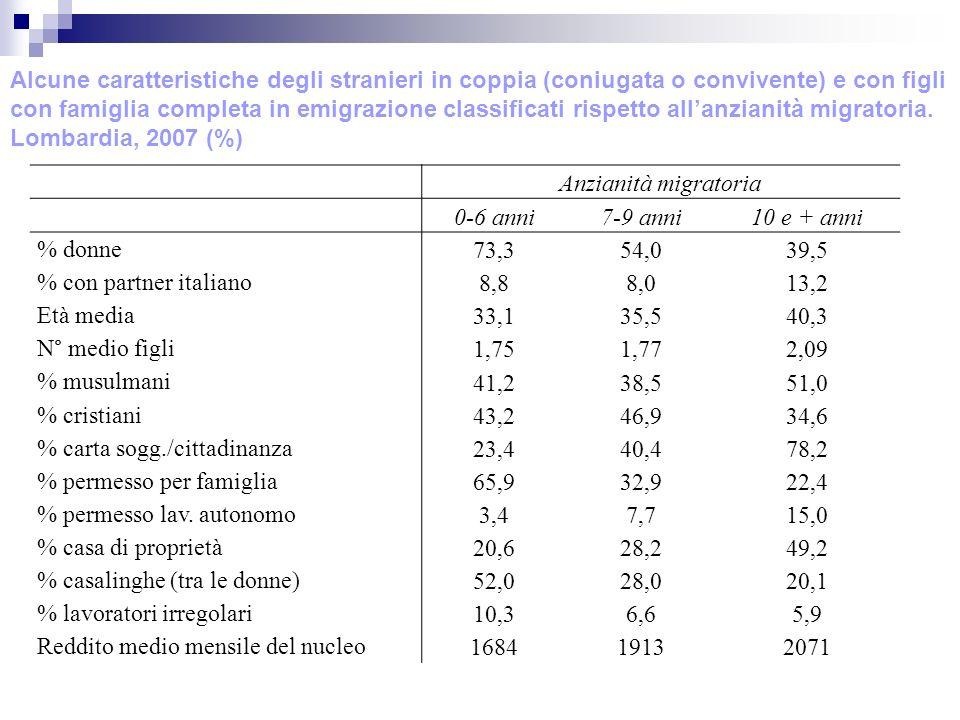 Anzianità migratoria 0-6 anni7-9 anni10 e + anni % donne 73,354,039,5 % con partner italiano 8,88,013,2 Età media 33,135,540,3 N° medio figli 1,751,772,09 % musulmani 41,238,551,0 % cristiani 43,246,934,6 % carta sogg./cittadinanza 23,440,478,2 % permesso per famiglia 65,932,922,4 % permesso lav.