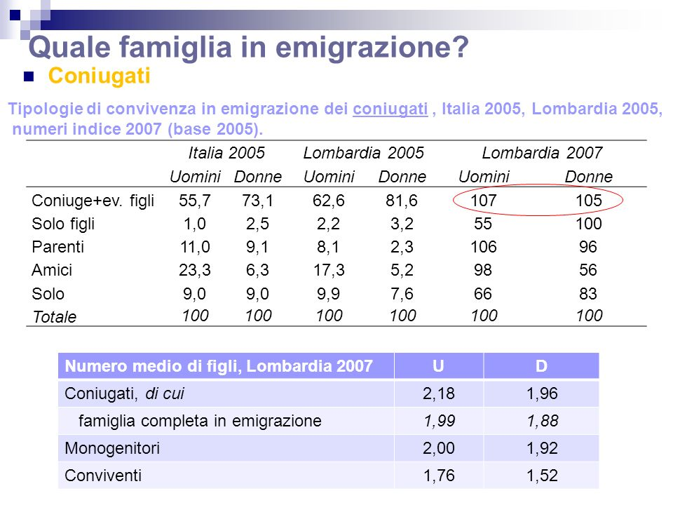 Italia 2005Lombardia 2005Lombardia 2007 UominiDonneUominiDonneUominiDonne Coniuge+ev.