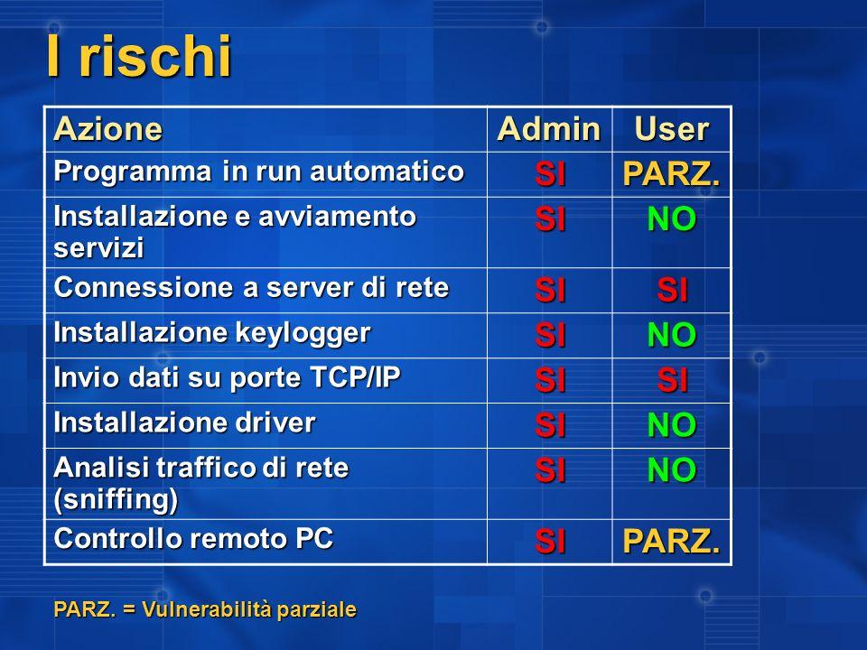 I rischi AzioneAdminUser Programma in run automatico SIPARZ.