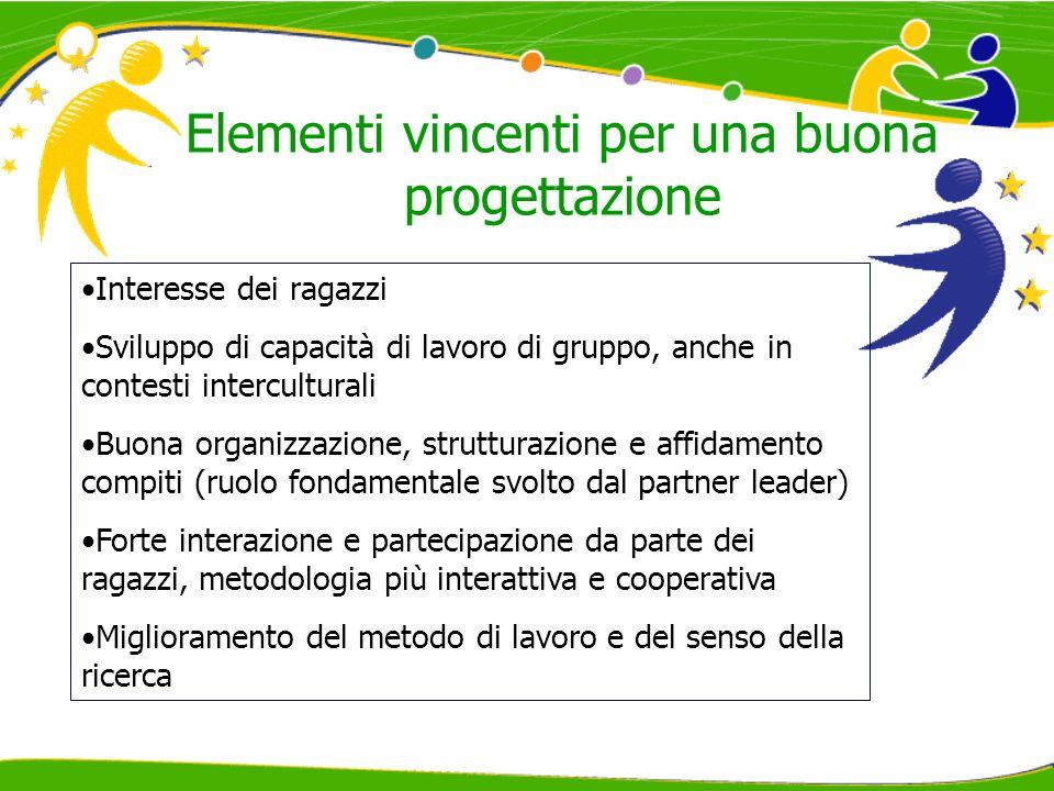 Elementi vincenti per una buona progettazione Interesse dei ragazzi Sviluppo di capacità di lavoro di gruppo, anche in contesti interculturali Buona o