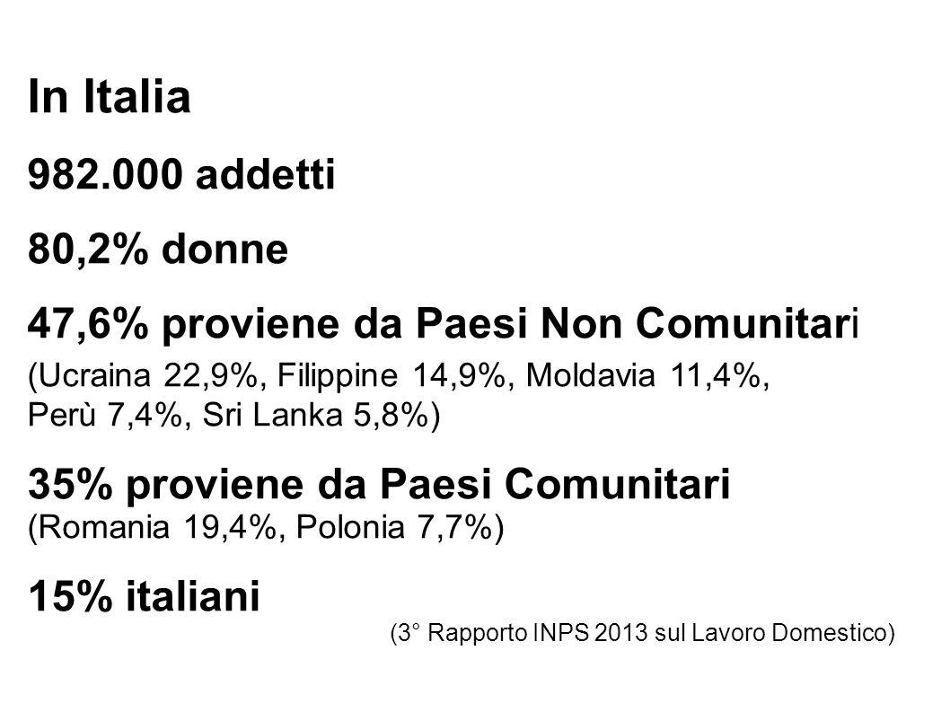 In Italia 982.000 addetti 80,2% donne 47,6% proviene da Paesi Non Comunitari (Ucraina 22,9%, Filippine 14,9%, Moldavia 11,4%, Perù 7,4%, Sri Lanka 5,8