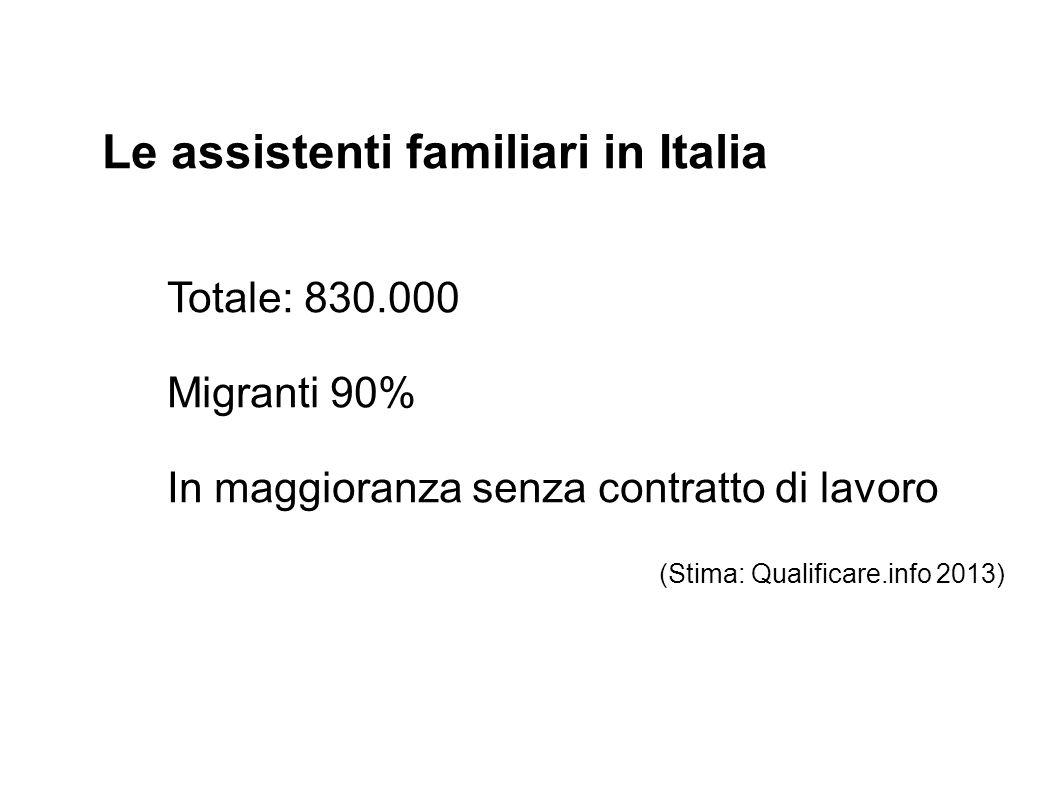 Le assistenti familiari in Italia Totale: 830.000 Migranti 90% In maggioranza senza contratto di lavoro (Stima: Qualificare.info 2013)