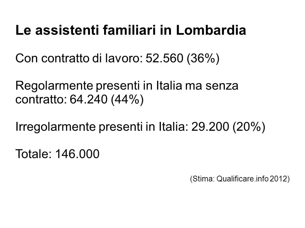 Le assistenti familiari in Lombardia Con contratto di lavoro: 52.560 (36%) Regolarmente presenti in Italia ma senza contratto: 64.240 (44%) Irregolarm