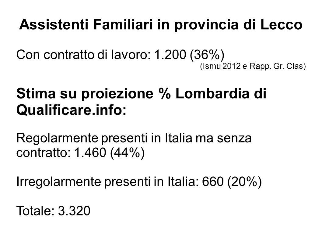 Assistenti Familiari in provincia di Lecco Con contratto di lavoro: 1.200 (36%) (Ismu 2012 e Rapp. Gr. Clas) Stima su proiezione % Lombardia di Qualif