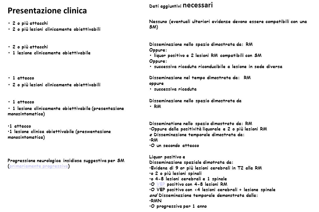 Clinical PresentationAdditional Data Needed 2 or more attacks (relapses)relapses 2 or more objective clinical lesionslesions None; clinical evidence will suffice (additional evidence desirable but must be consistent with MS) 2 or more attacks 1 objective clinical lesion Dissemination in space, demonstrated by: MRIMRI or a positive CSF and 2 or more MRI lesions consistent with MSCSF or further clinical attack involving different site 1 attack 2 or more objective clinical lesions Dissemination in time, demonstrated by: MRI or second clinical attack 1 attack 1 objective clinical lesion (monosymptomatic presentation) Dissemination in space by demonstrated by: MRI or positive CSF and 2 or more MRI lesions consistent with MS and Dissemination in time demonstrated by: MRI or second clinical attack Insidious neurological progression suggestive of MS (primary progressive MS)primary progressive MS Positive CSF and Dissemination in space demonstrated by: MRI evidence of 9 or more T2 brain lesionsbrain or 2 or more spinal cord lesions or 4-8 brain and 1 spinal cord lesion or positive VEP with 4-8 MRI lesionsVEP or positive VEP with <4 brain lesions plus 1 spinal cord lesion and Dissemination in time demonstrated by: MRI or continued progression for 1 year In April, 2001, an international panel in association with the NMSS of America recommended revised diagnostic criteria for multiple sclerosis.