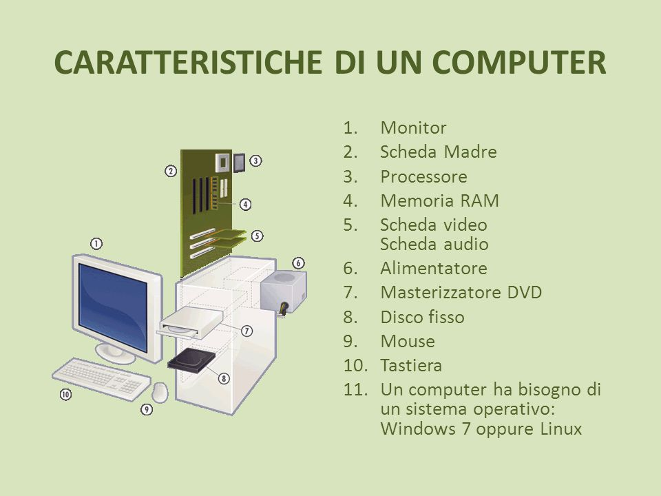 CARATTERISTICHE DI UN COMPUTER 1.Monitor 2.Scheda Madre 3.Processore 4.Memoria RAM 5.Scheda video Scheda audio 6.Alimentatore 7.Masterizzatore DVD 8.Disco fisso 9.Mouse 10.Tastiera 11.Un computer ha bisogno di un sistema operativo: Windows 7 oppure Linux
