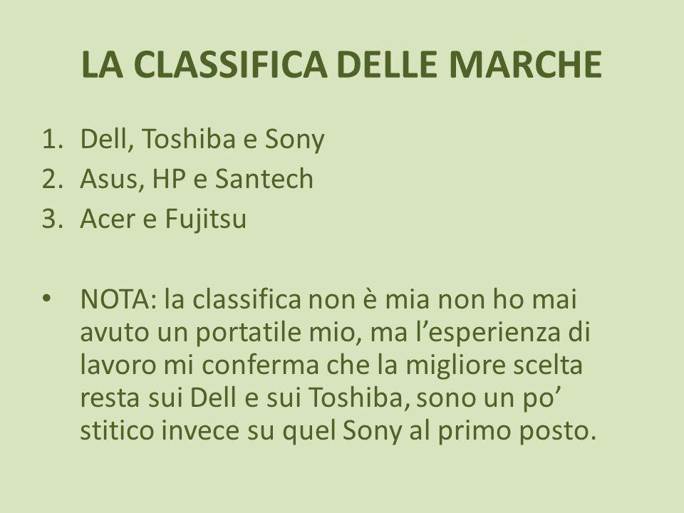 LA CLASSIFICA DELLE MARCHE 1.Dell, Toshiba e Sony 2.Asus, HP e Santech 3.Acer e Fujitsu NOTA: la classifica non è mia non ho mai avuto un portatile mi