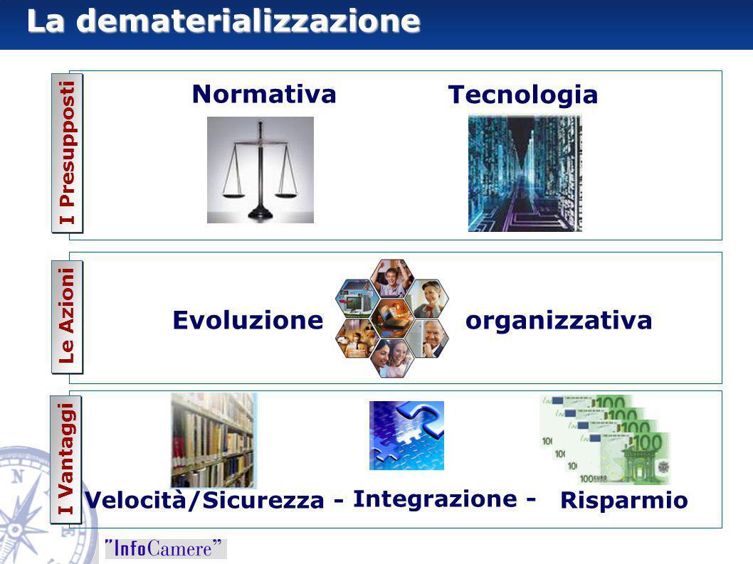 I Presupposti Normativa Tecnologia Le Azioni Evoluzione organizzativa Integrazione - Risparmio La dematerializzazione Velocità/Sicurezza - I Vantaggi