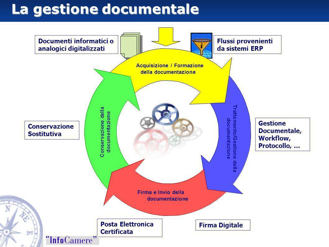 Flussi provenienti da sistemi ERP Documenti informatici o analogici digitalizzati Gestione Documentale, Workflow, Protocollo, … Firma Digitale Posta E