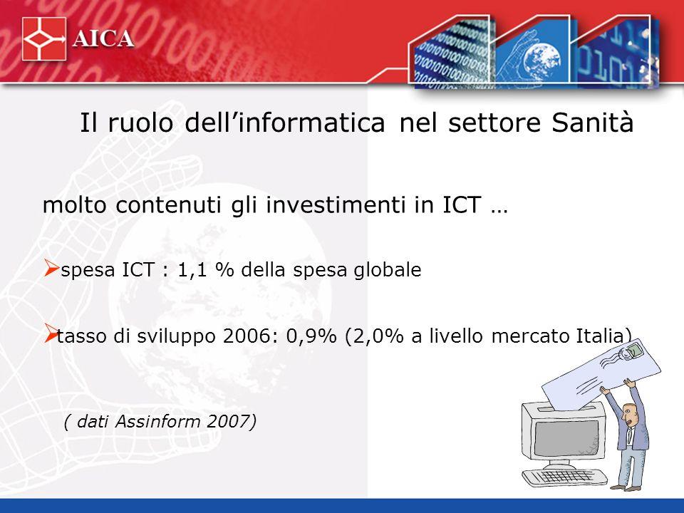 Il ruolo dellinformatica nel settore Sanità molto contenuti gli investimenti in ICT … spesa ICT : 1,1 % della spesa globale tasso di sviluppo 2006: 0,9% (2,0% a livello mercato Italia) ( dati Assinform 2007)