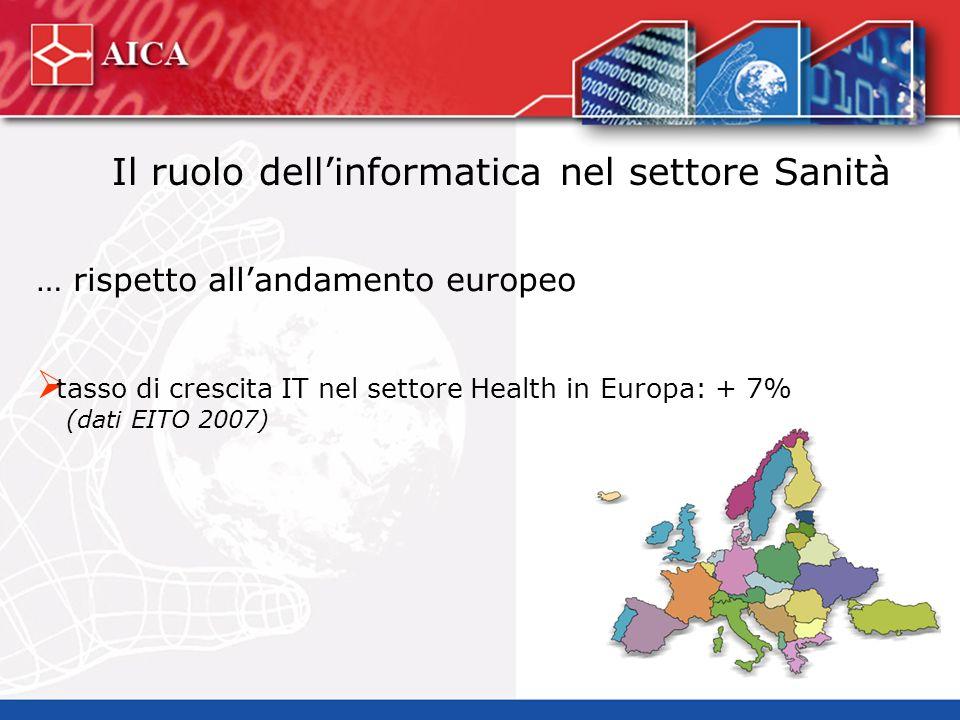 Il ruolo dellinformatica nel settore Sanità … rispetto allandamento europeo tasso di crescita IT nel settore Health in Europa: + 7% (dati EITO 2007)